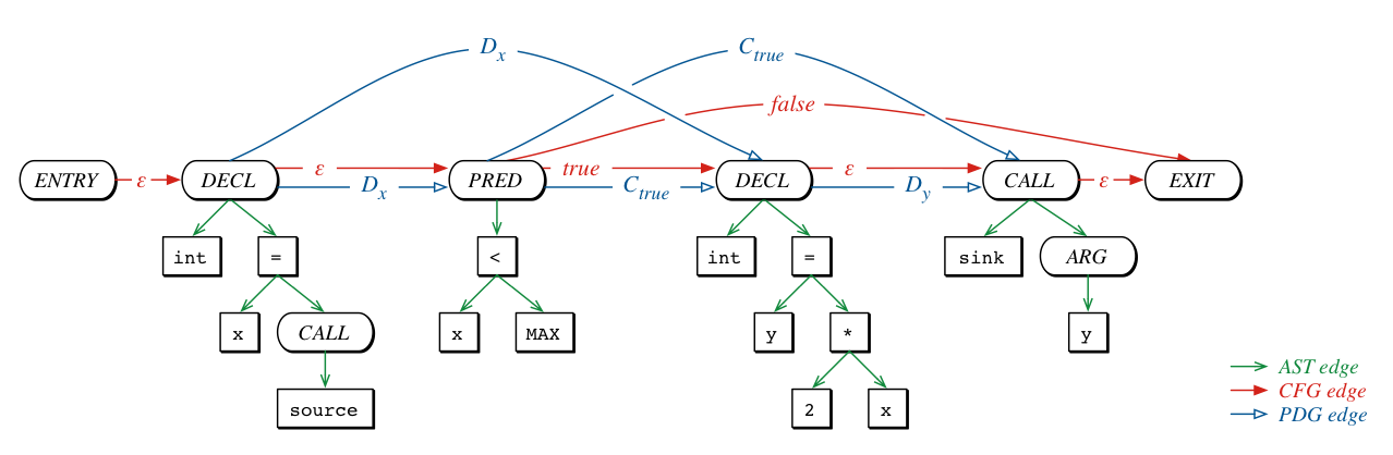 Code Property Graph