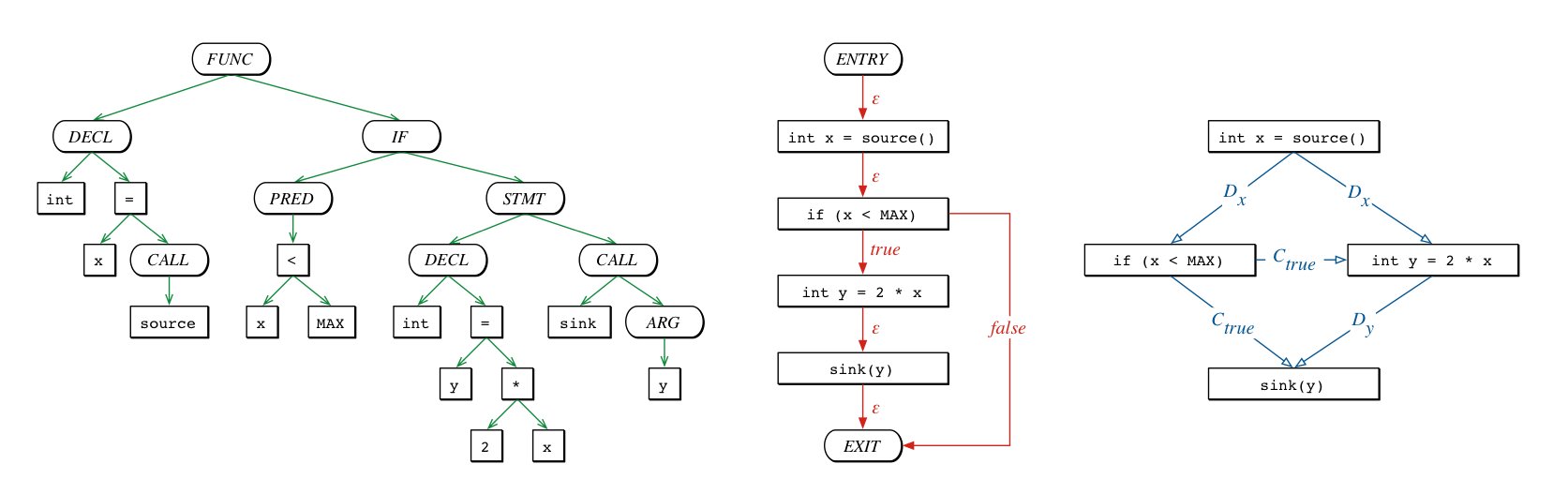 Different program representations